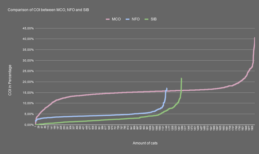 Comparison of COI between MCO NFO and SIB
