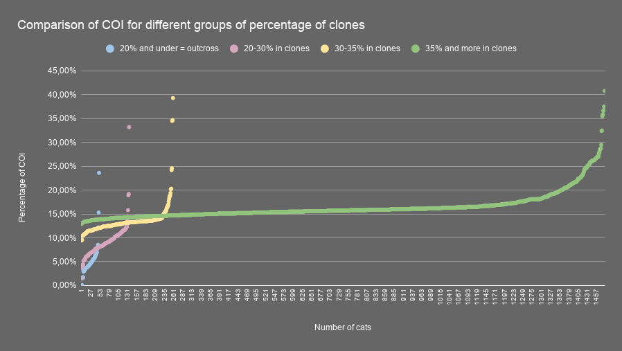 Comparison of COI for different groups of percentage of clones