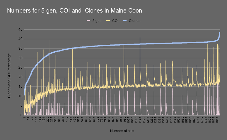 Numbers for 5 gen COI and Clones in Maine Coon